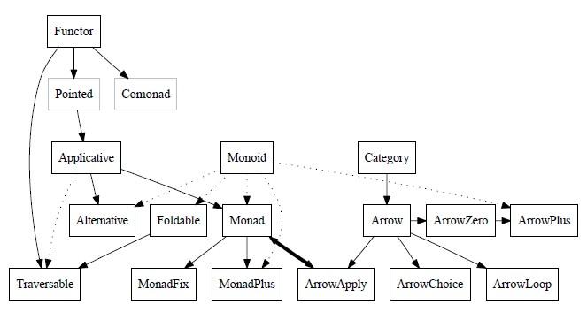 図1: 標準Haskell型クラス間の関係